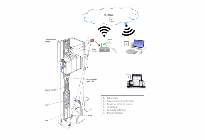 The Use of IoT to Earlier Identify Faults on Lifts